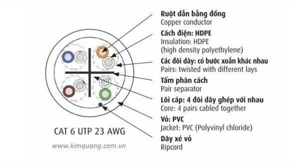 Cấu trúc cáp mạng Cadivi LAN CAT 6