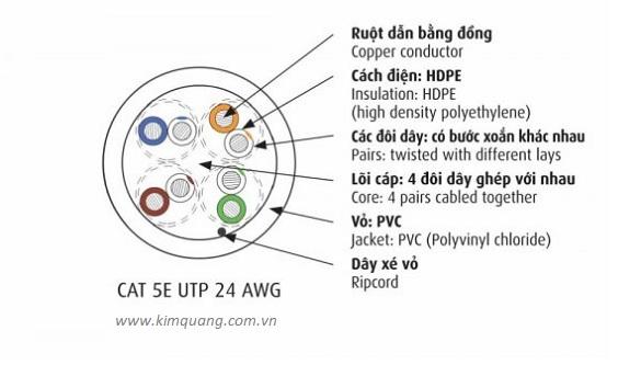Cấu trúc cáp mạng Cadivi LAN CAT 5E UTP